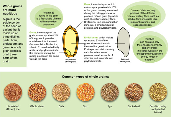 Whole Grains Are Wholesome! - Positive Parenting