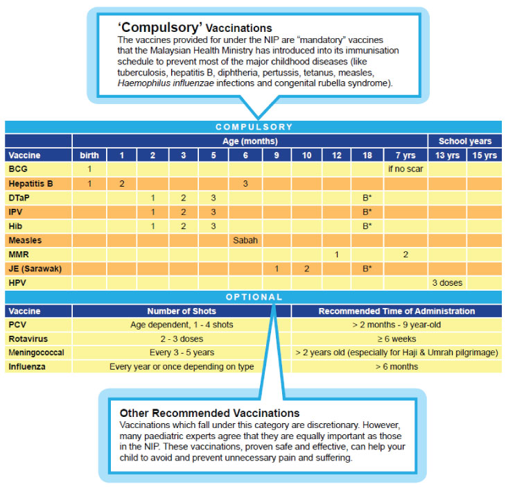 Childhood Vaccinations Fundamentals For Young Parents Positive Parenting