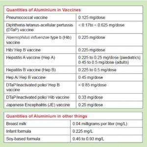 quantities-of-aluminium-in-vaccines