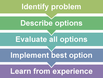 ideal-problem-solving-skill-to-teach-to-teen