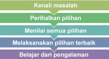 kemahiran-penyelesaian-masalah-yang-ideal-untuk-diajar-kepada-remaja