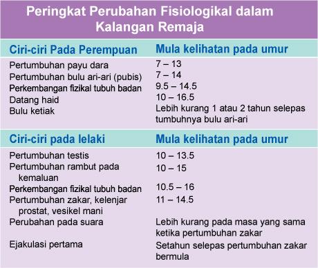 peringkat-perubahan-fisiologikal-dalam-kalangan-remaja