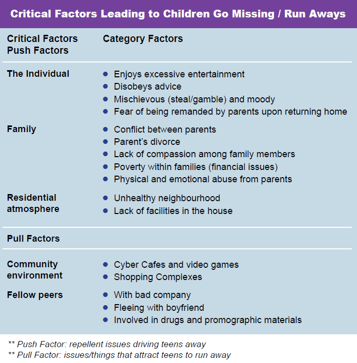 factors leading to child abuse