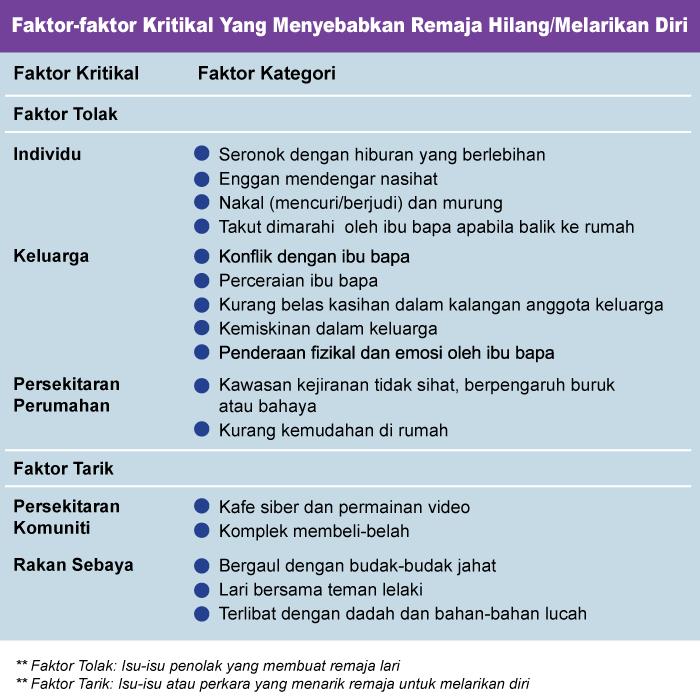 faktor-faktor-menyebabkan-remaja-hilang