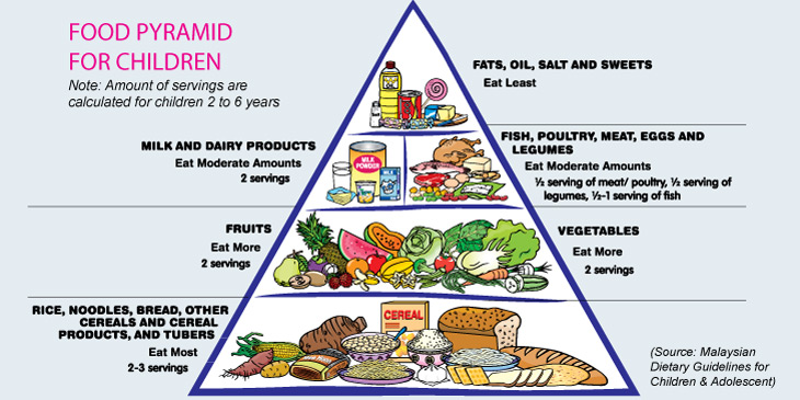 Healthy Recipes Food Pyramid
