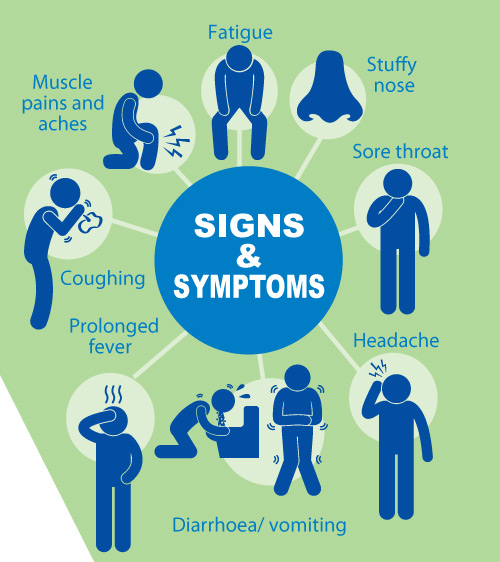 Image Gallery Influenza Signs