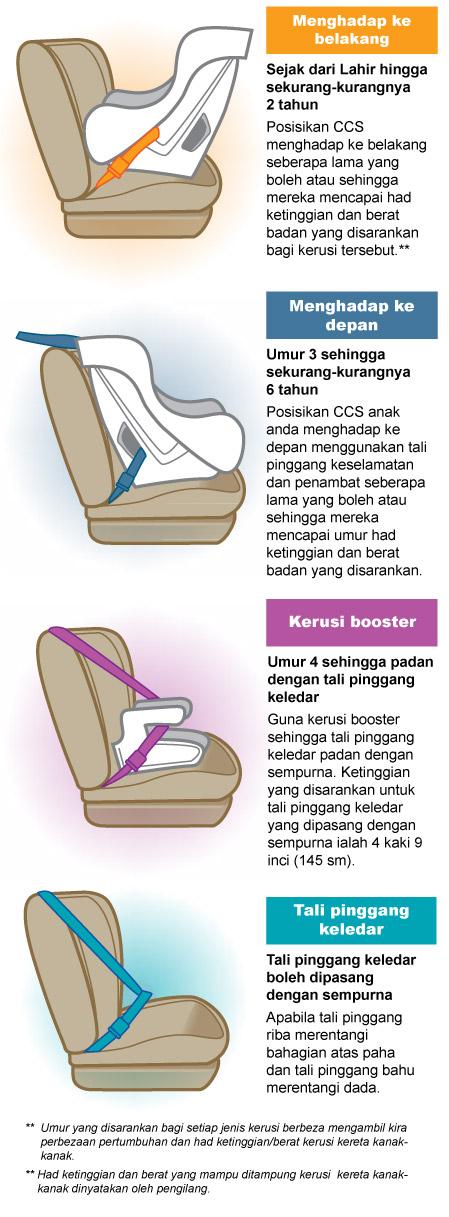 posisi-kerusi-booster-dalam-kereta