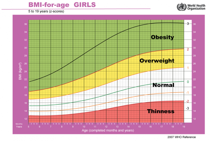 bmi chart for boys