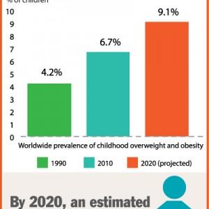 child-obesity-worldwide