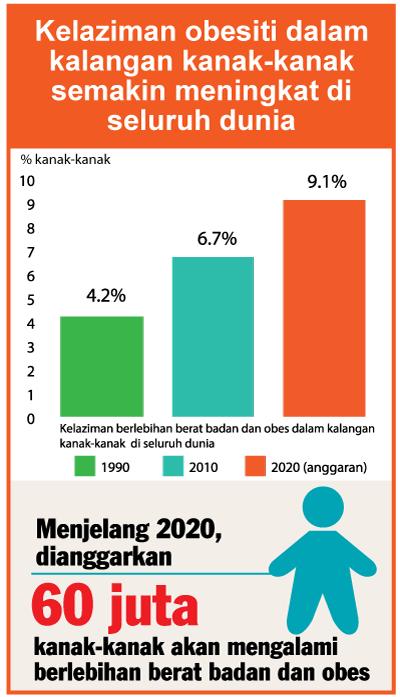 Statistik obesitas dunia