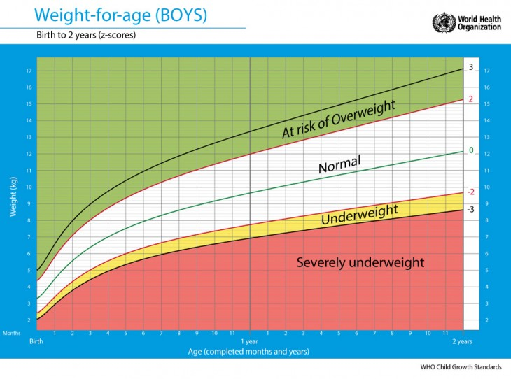 Weight Chart Of Baby Boy Indian Baby Weight And Height Chart