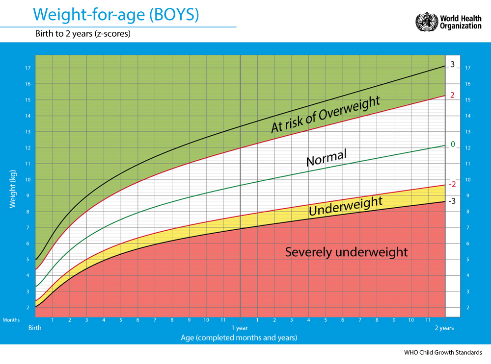 weight-for-age-boys - Positive Parenting