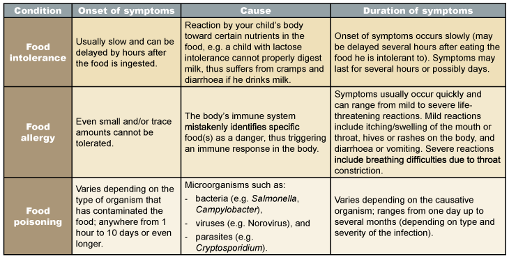 Food Poisoning Common Types