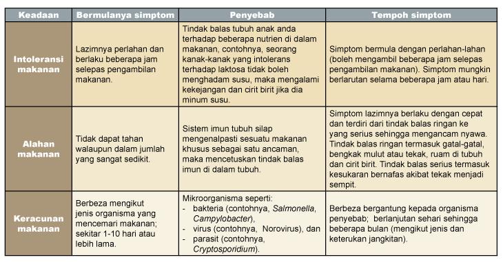 keracunan-makanan-simptom