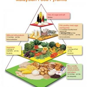 malaysia-food-pyramid