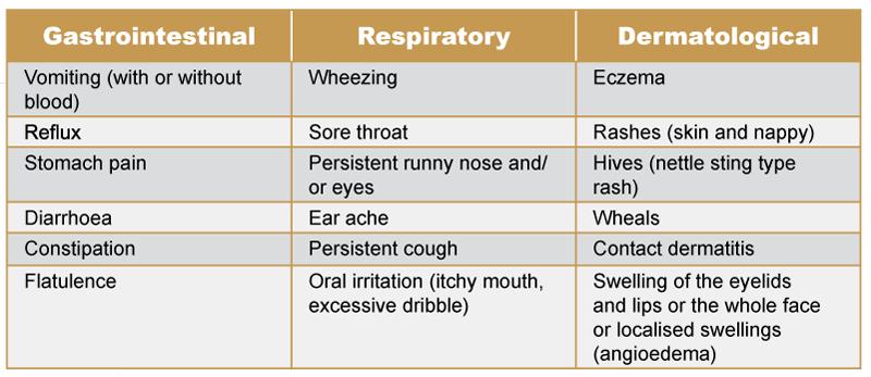 milk-protein-allergy-symptoms