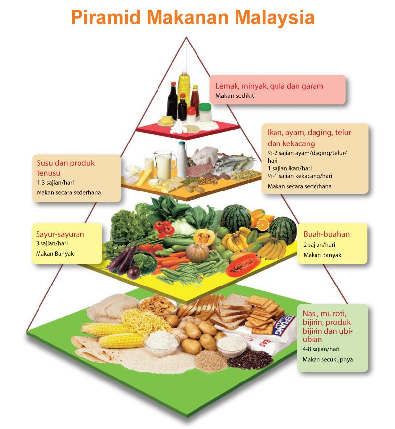 Piramid Makanan Malaysia Positive Parenting