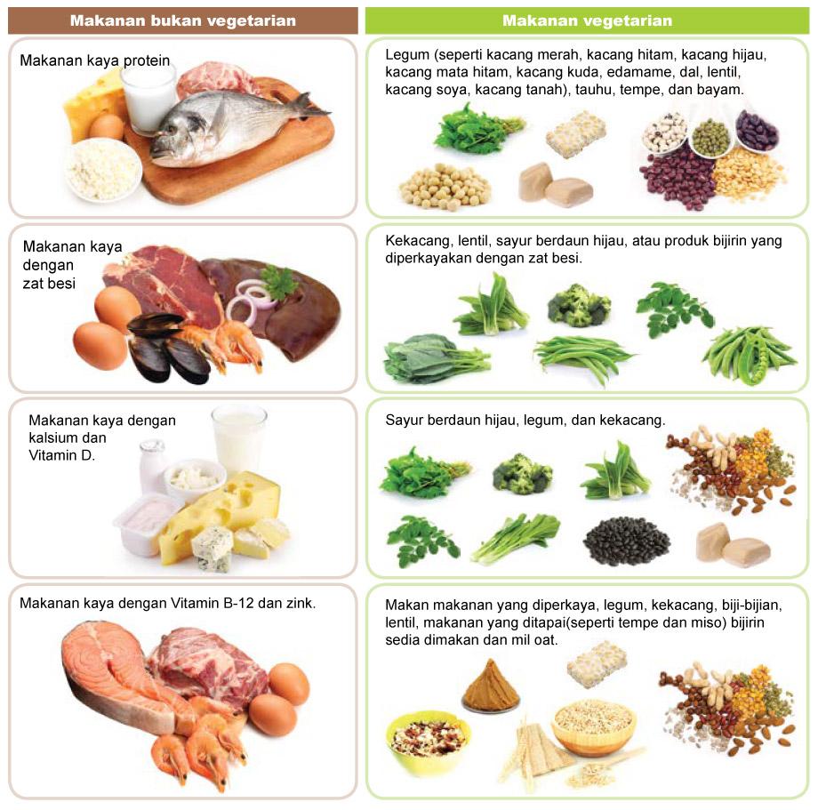 7 Jenis-jenis Suplemen Terbaik untuk Vegetarians & Vegans