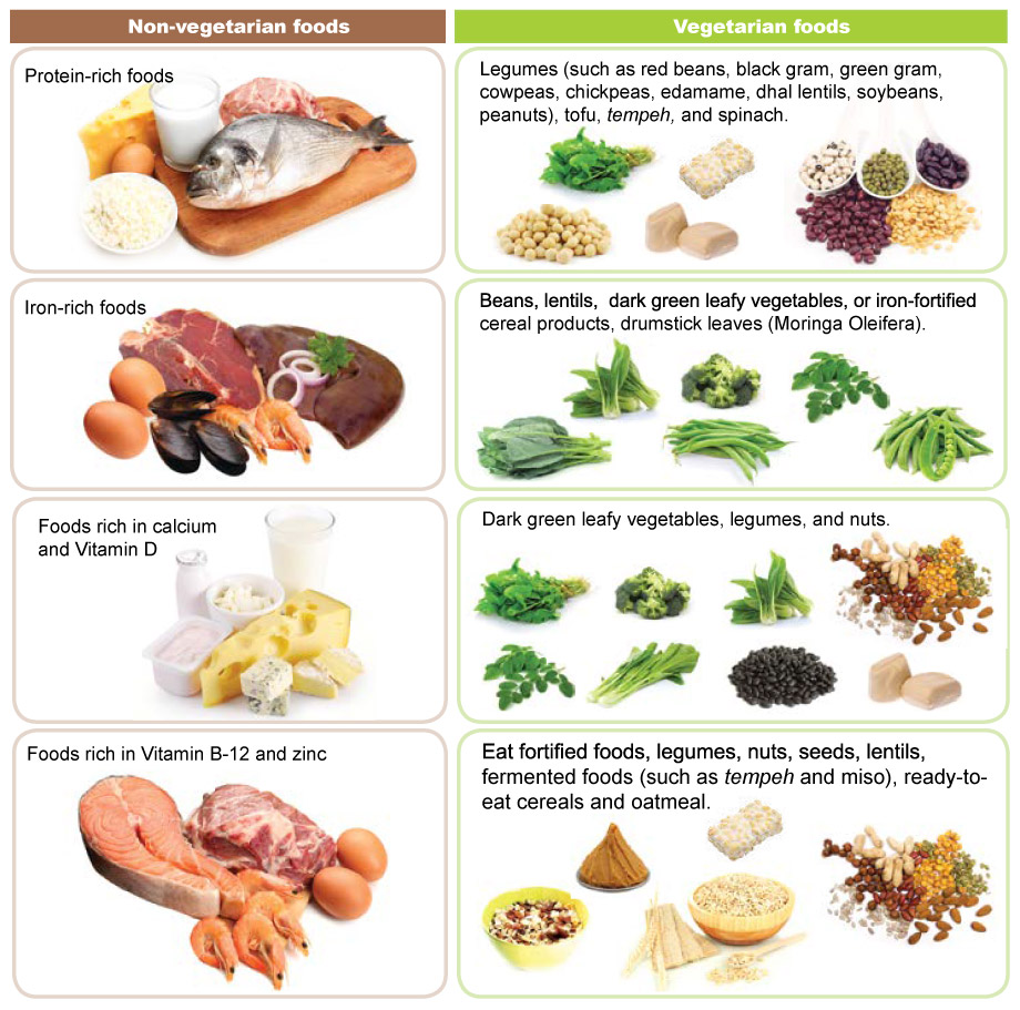 vegetarian diet Learn about a vegetarian diabetic diet read tips from our experts on vegetarian eating for people with diabetes see more.