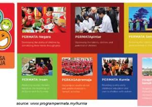 program-permata