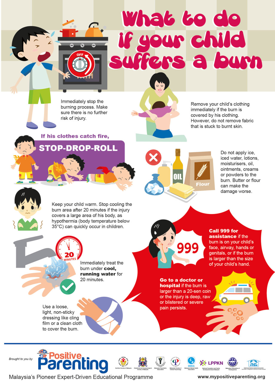 Burns and Scalds Infographic