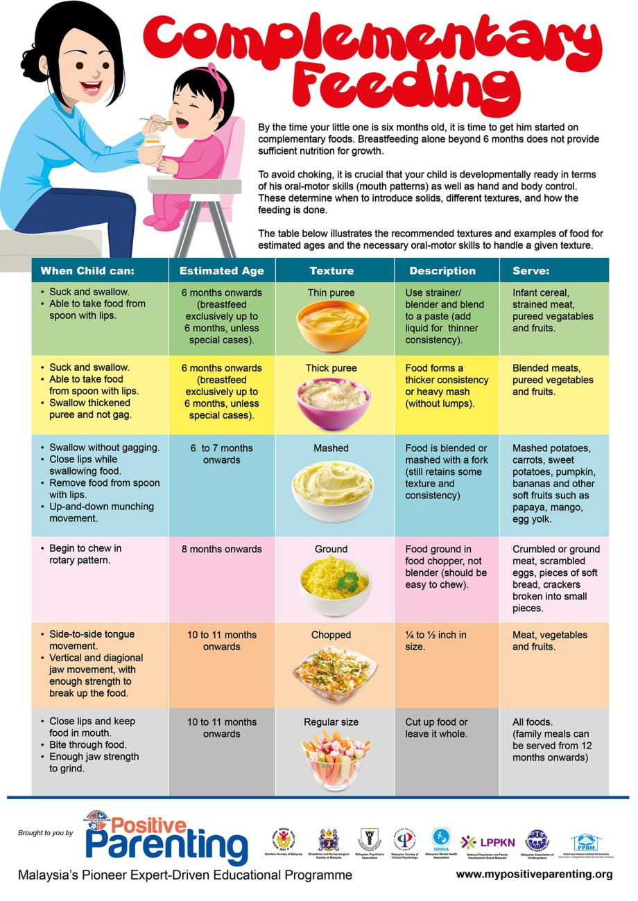 Complementary Feeding Inforgraphic