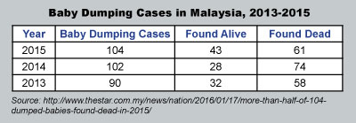 baby dumping among youth in malaysia