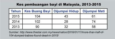 kes-pembuangan-bayi-di-malaysia