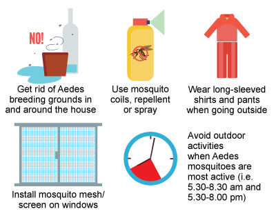 Reduce risk of Zika infection
