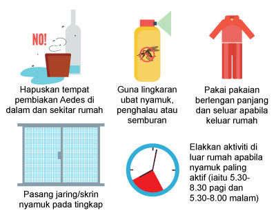 Risiko terhadap Zika