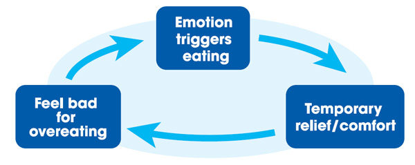 Emotion triggers eating