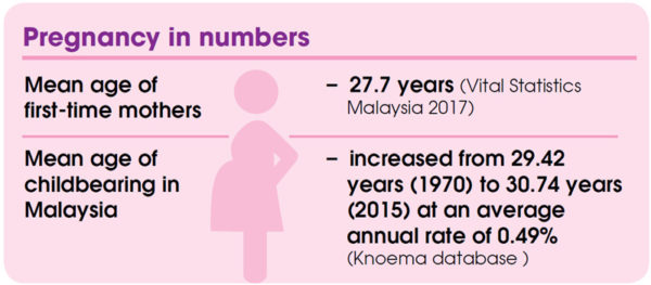 Pregnancy in numbers